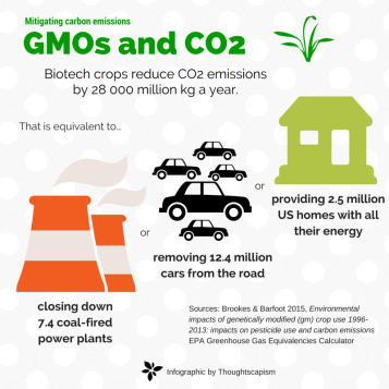 gmos-and-co2